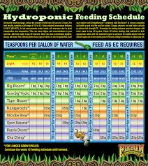 Maxi Grow Feeding Chart Feeding Schedules Aggressive Garden