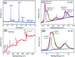 facile fabrication of alveolate cu 2−x se microsheets as a new fig 1 a pxrd pattern of the cu2−xse after the annealing b survey spectrum c high resolution spectra of cu 2p3 2 d high resolution spectra of se