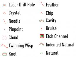 Diamond Inclusion Types The Complete List With Explanations