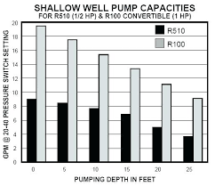 Well Pump Sizing Chart Water Ace Submersible Pump Bollyqueen Co