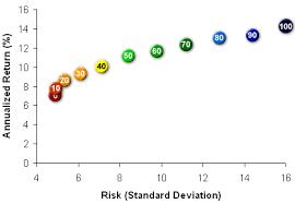 Risk Vs Return Chart Risk And Return Relationships For Different Asset