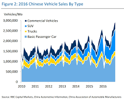 Chart The Jaw Dropping Growth In Chinese Car Sales
