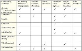 kitchen countertops materials comparison material comparison chart kitchen countertop materials cost comparison