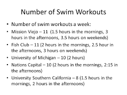 number of swim workouts