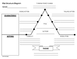 Plot Structure Plot Structure Diagram