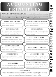 Accounting Principles Accounting Principles Accounting