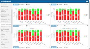 Cahsee Score Chart Aeries Blog