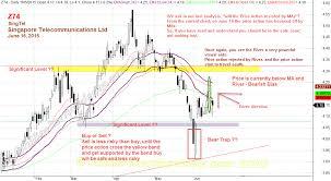 Singtel Price Chart Singapore Stocks Analysis Singapore Telecommunications