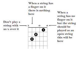 Learn Guitar Chord Chart Beginners The Basic Guitar Chords For Beginners And How To Play Them