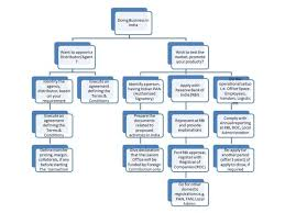 Flow Chart Of Parliament Of India Local Government In India Flowchart Bedowntowndaytona Com