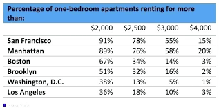 average 2 bedroom apartment rent. Delighful Bedroom Average 2 Bedroom Apartment Rent Gas Bill For 1  Awesome   To Average Bedroom Apartment Rent M