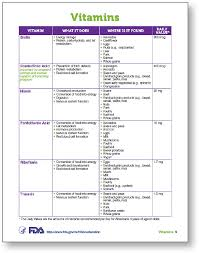 Fda Food Chart Fda Vitamins And Minerals Chart