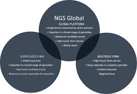 Philosophy Venn Diagram Practice Ngs Global Philosophy