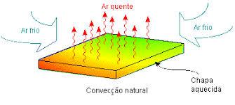 Resultado de imagem para convecção termica