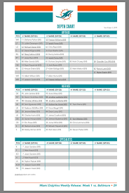 All 32 Nfl Teams Depth Chart First Dolphins Depth Chart Of The Regular Season Starting