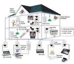 home smart wiring diagrams images x10 switch wiring diagram smart home wiring system wire your home x10 home