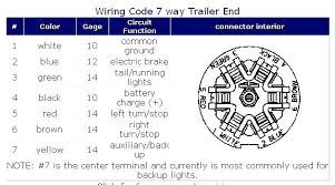 7 way trailer wire diagram together with full size of wiring way 7 plug wiring diagram trailer 7 way trailer wire diagram plus 7 pole trailer connector wiring diagram