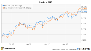 Push Stock Chart 3 Things To Watch In The Stock Market This Week The Motley