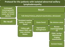 fnac in abnormal axillary lymph nodes