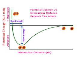 Energy Bond Chart Hydrogen Molecule Potential Energy Graph Chemistry Stack