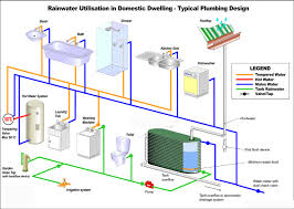 best images about rainwater harvesting water 17 best images about rainwater harvesting water collection water systems and rain barrels