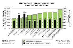 Corn Dry Down Chart Reducing Energy Use In Grain Dryers