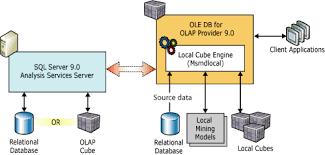Msas Cubes Local Cubes Analysis Services Multidimensional Data Microsoft Docs