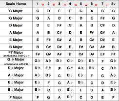6 Major Key Chart London Guitar Tutors Guitar Keys Chart