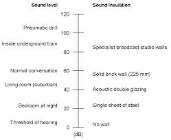 Db Noise Level Chart Acoustic Sound Pressure Level Chart Engineers Edge Www