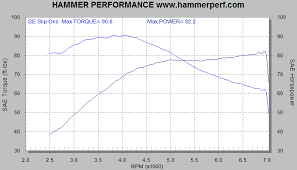 Harley Cam Comparison Chart Hammer Performance High Performance For Your Harley Twin