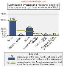 AKEIA First Name Statistics by MyNameStats.com