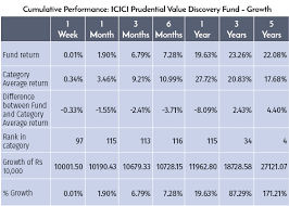 Mutual Fund Performance Chart Analysing Performance Of Your Mf Scheme Using Comparative