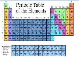 17.3 The Periodic Table. Periodic Table Periodic-repeating pattern ...