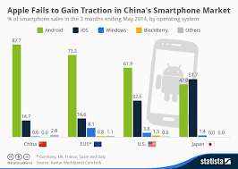 Traction Chart Chart Apple Fails To Gain Traction In Chinas Smartphone
