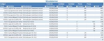 Control De Inventarios Ejemplos Y Formatos Descarga Gratis