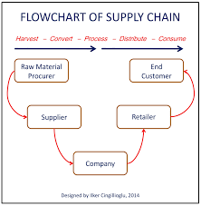 Supply Chain Flow Chart Online Journal Of Leadership And Change Management Supply