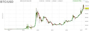 Bitcoin Price Chart All Time Bitcoin Price Stabilizes After Recent Mini Crash