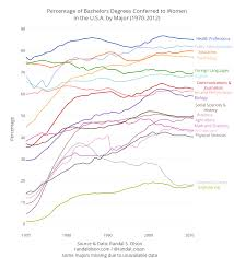 Degrees To Percent Chart Percent Of Bachelor Degrees Women By Year Mmsa