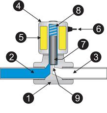 solenoid valves information engineering360 solenoid valve components diagram