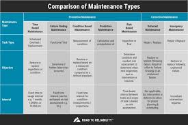 Maintenance Allocation Chart Annual Service Types Of Maintenance The 9 Different Strategies Explained