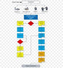 Flowchart Process Money Wire Transfer Png 560x880px