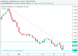 Gbp Usd Fx Rate Chart Pound To Dollar Rate Week Ahead Potential For Further Gains