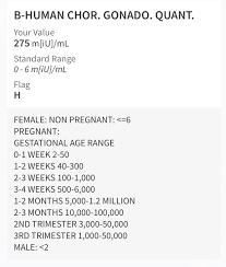 Is My Hcg Low Or Normal March 2020 Babies Forums
