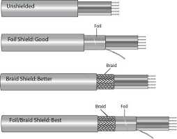 Understanding <b>Shielded</b> Cable - Mouser <b>Electronics</b>