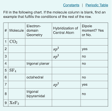 Solved Constants Periodic Table Fill In The Following Cha
