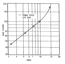 Rms Surface Roughness Chart Renitrogenized Steel Speaking Of Precision Blog