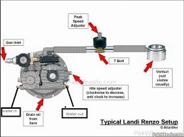 how to low adjust cng consumption mechanical electrical Landi Renzo Torrance at Landi Renzo Cng Kit Wiring Diagram