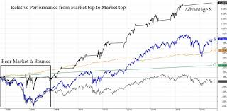 Tsp Charts The Long View Tsp Vanguard Smart Investor
