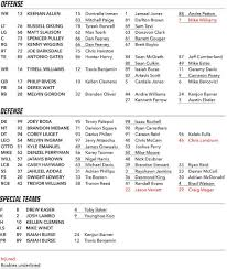 Chargers Depth Chart Los Angeles Chargers Release Unofficial Depth Chart Bolts