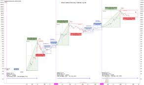 Bitcoin For Gas Bitcoin Block Reward Chart Equitalleres